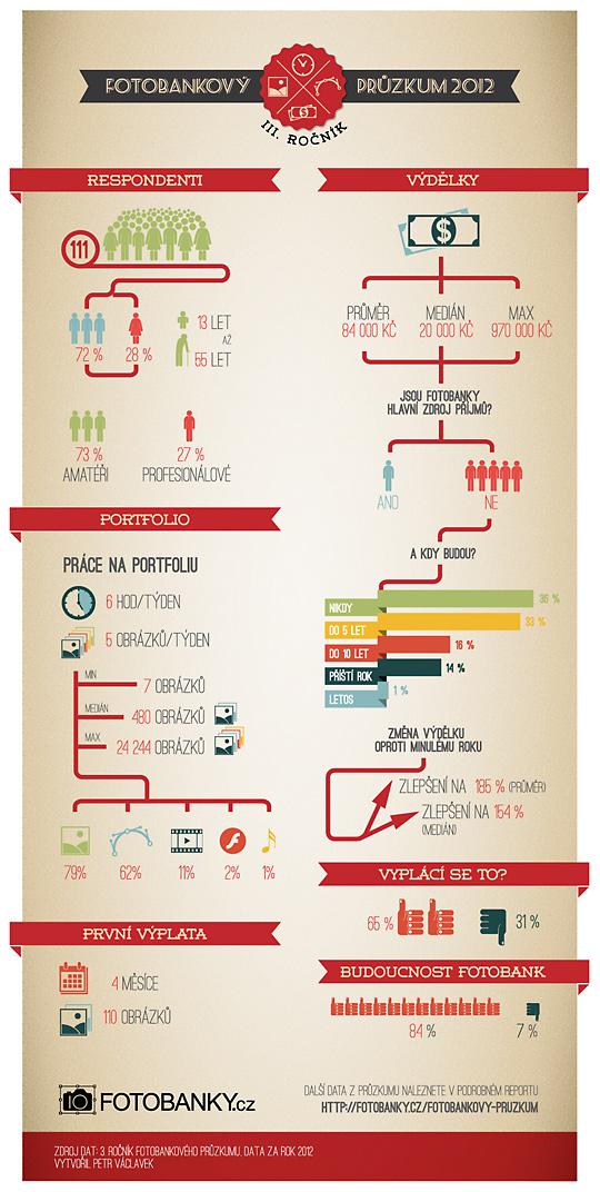 Infografika k fotobankovému průzkumu